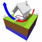 Lucht-Lucht warmtepomp werking